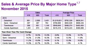 WB Group - Toronto Real Estate Market Update November 2015
